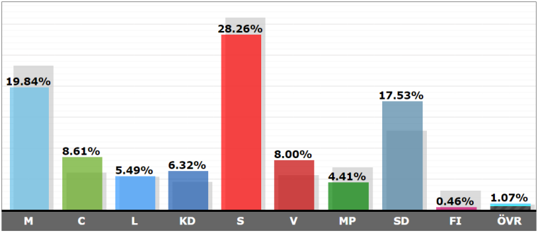 Sweden Elections Results graph